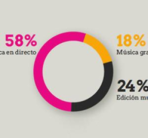 Porcentaje de música en directo, música grabada y derechos de autor en 2012